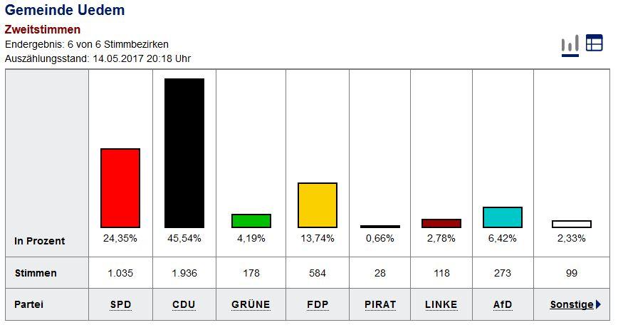 FDP freut sich über ein gutes Wahlergebnis in Uedem